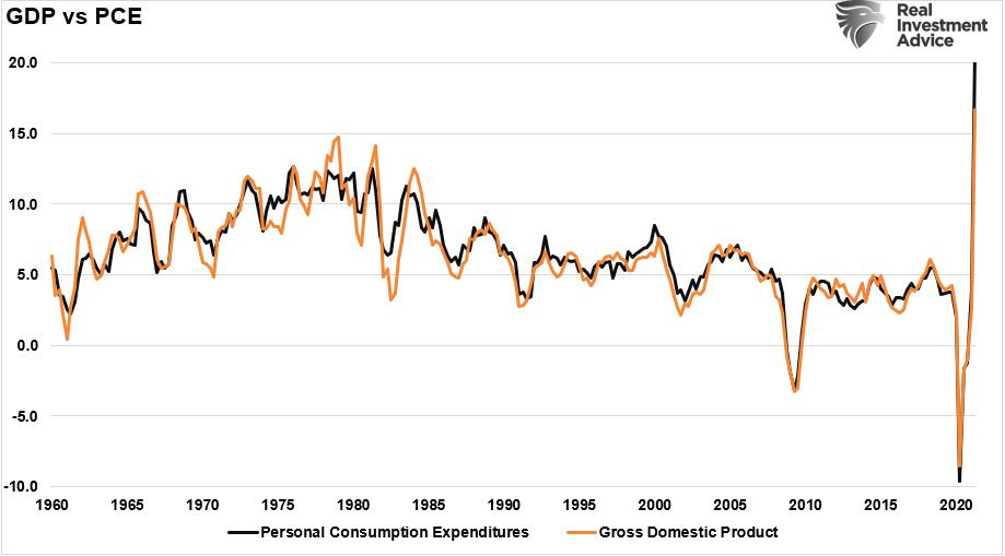GDP vs PCE