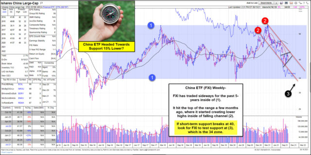 FXI Weekly Chart.