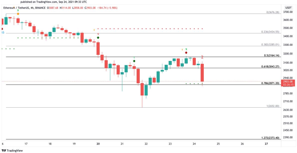 ETH/USD 4-Hr Chart