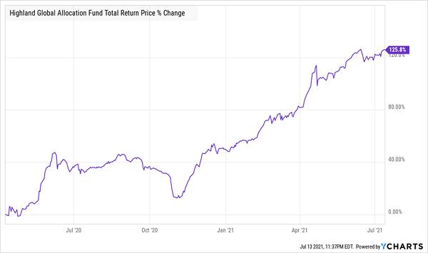 HGLB-Total-Returns Chart