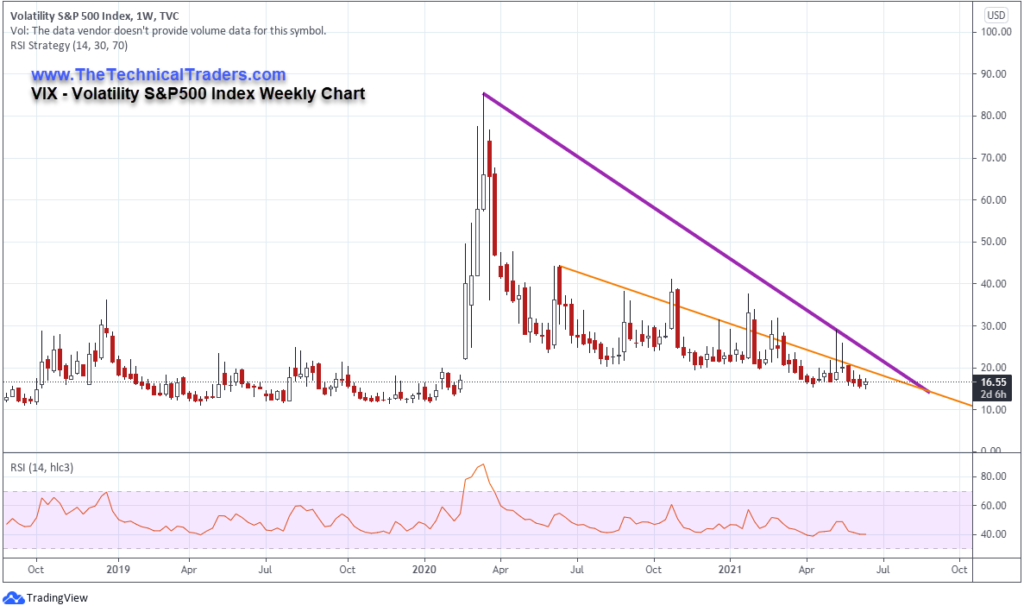 VIX Index Weekly Chart