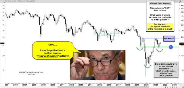 Long-Term 30-Year Bond Yield Month Chart.