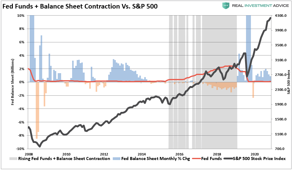 Fed Funds+Balance Sheet Contraction Vs S&P 500