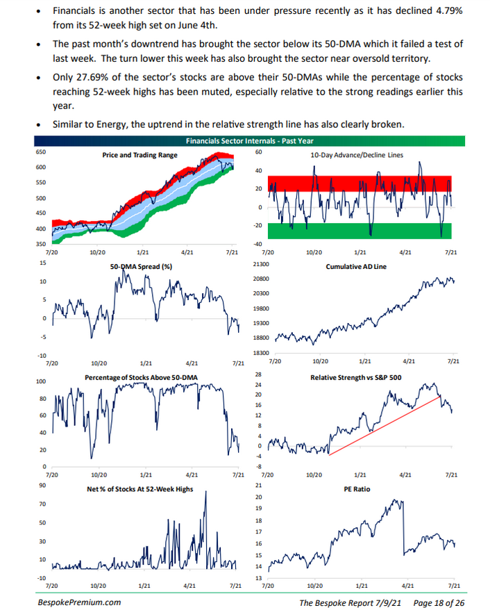 Bespoke on Financial Sector Metrics