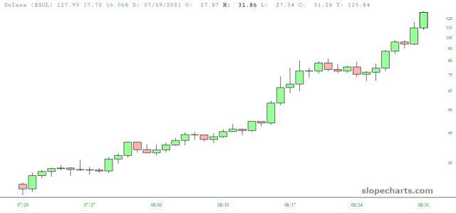 Solana (SOL) Price Chart