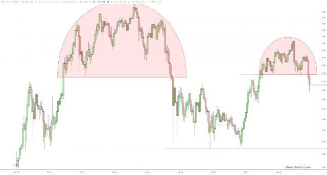 Tableau des prix BTC