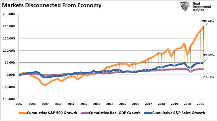 Des marchés déconnectés de l'économie