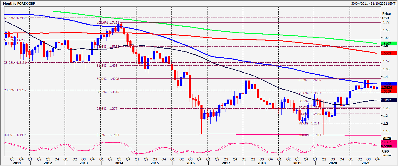 GBP/USD, EUR/GBP And GBP/NZD Forecast