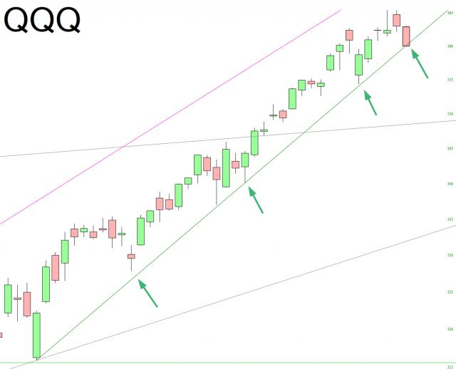 QQQ Chart.