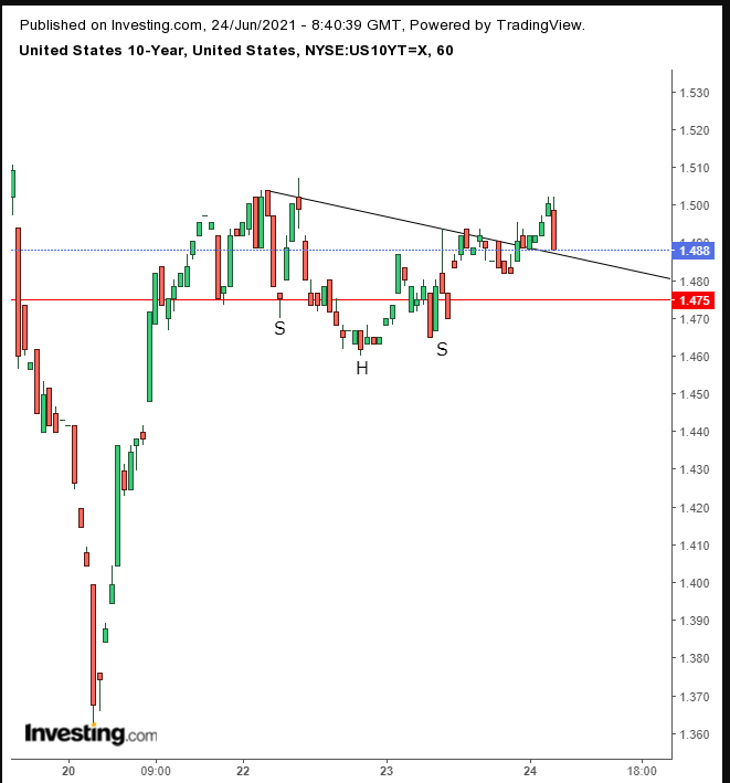 UST 10Y 60 Minute Chart