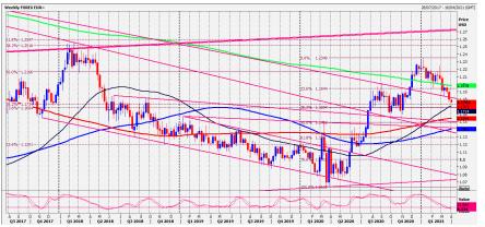 EUR Chart.