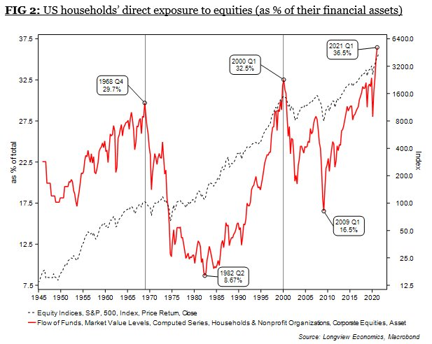US Households Direct Exposure To Equities