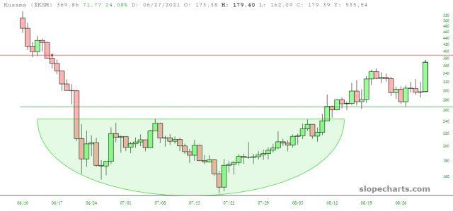Kusama (KSM) Price Chart