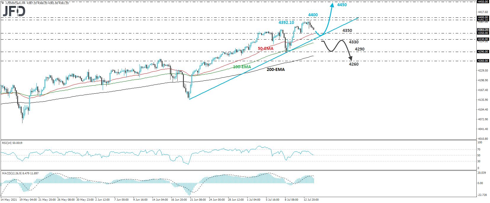 S&P 500 cash index 4-horu chart technical analysis
