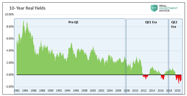 10-Yr Real Yields