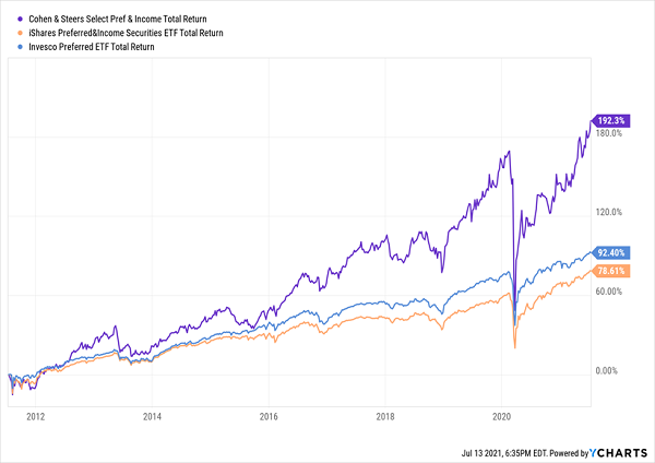 PSF-Total-Returns Chart