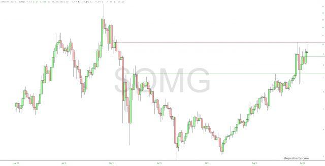 OMG Price Chart