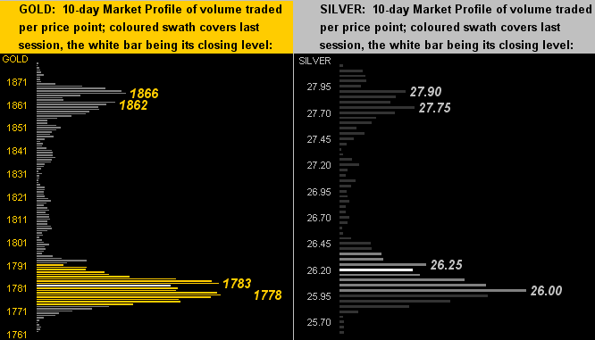Gold Silver 10-Day Profiles