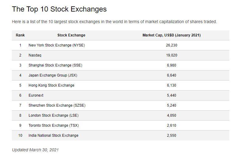Top 10 Stock Exchanges.