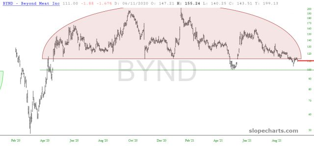 Beyond Meat Chart.