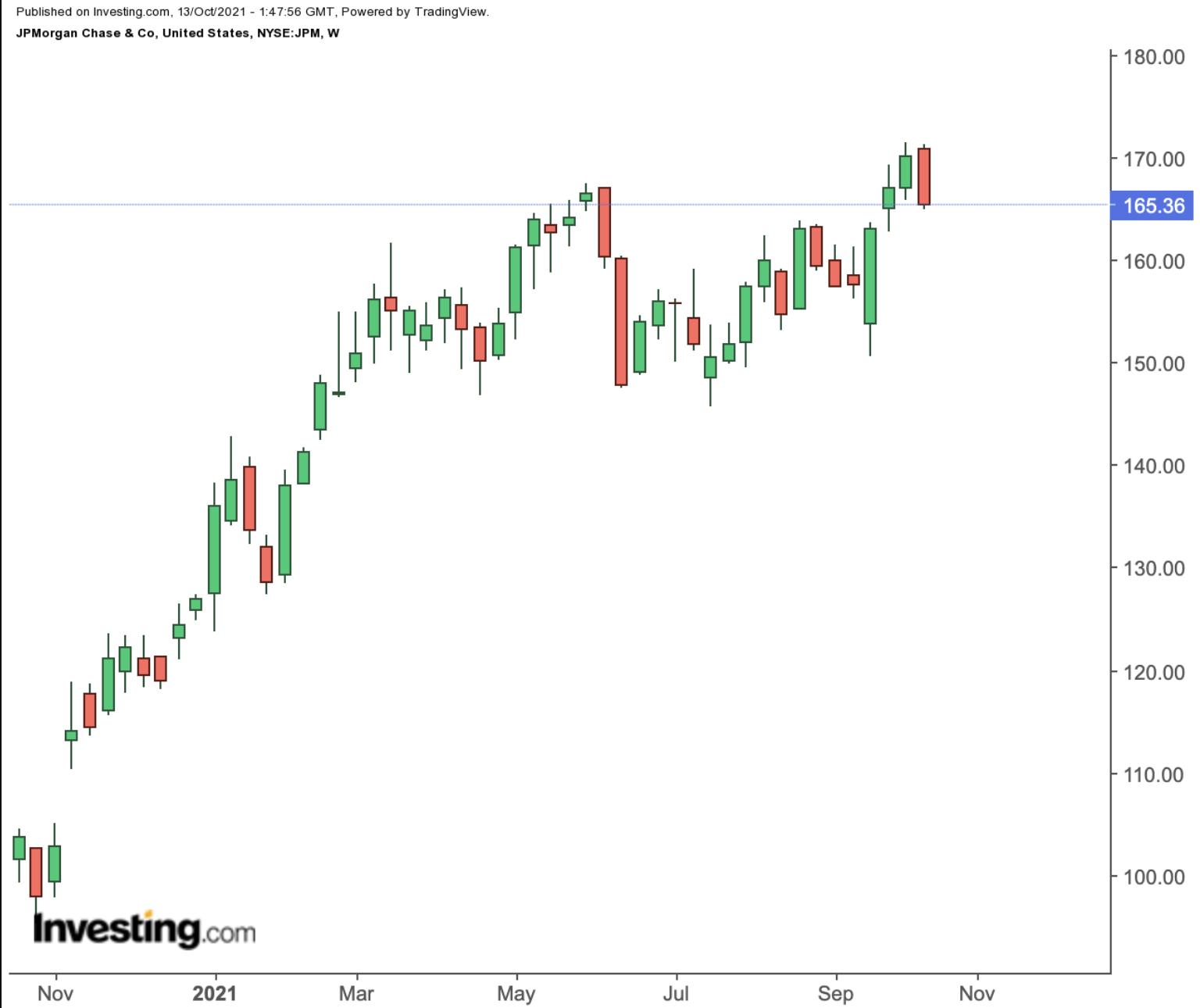 JPM Weekly Chart.
