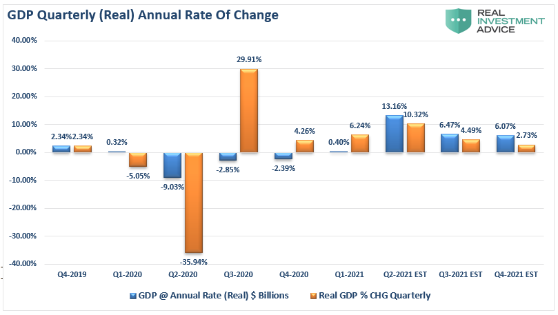 GDP Quarterly and Projected Rate of Change