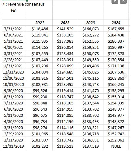Facebook Revenue Revisions