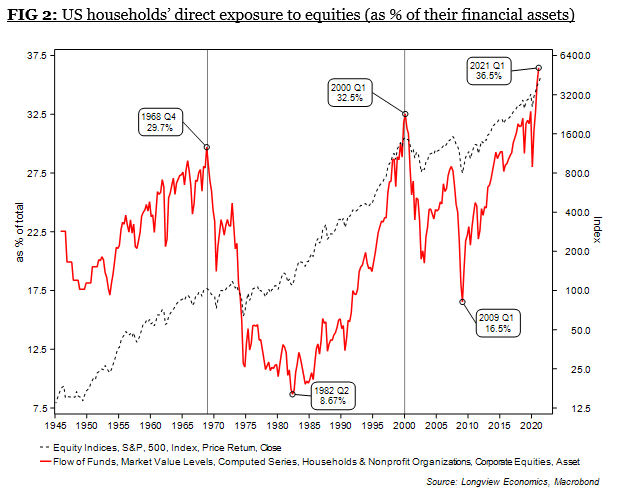 US Household Direct Exposure To Equities