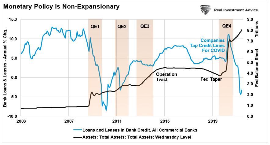 QE-Balance Sheet Vs Bank-Loans