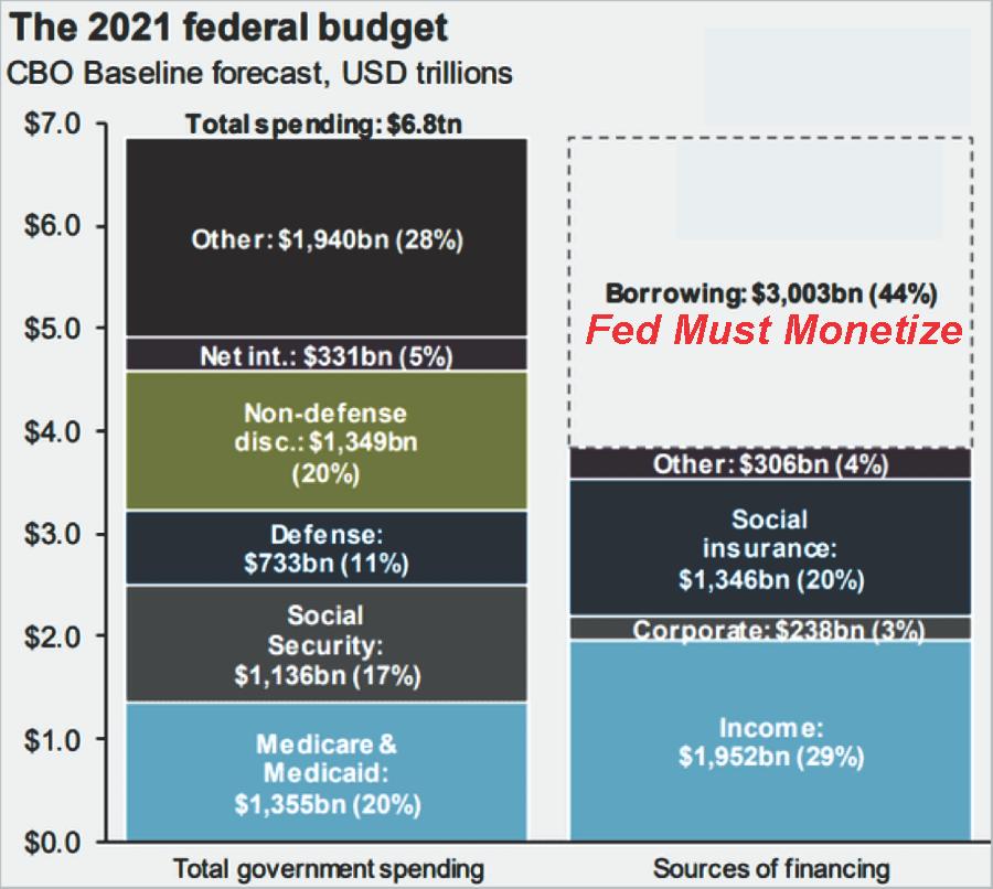 2021 Budget Deficit Chart