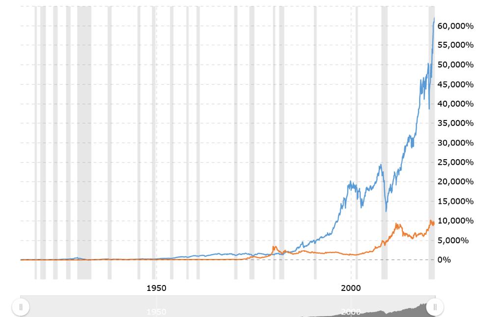 Gold Vs Stock Market.