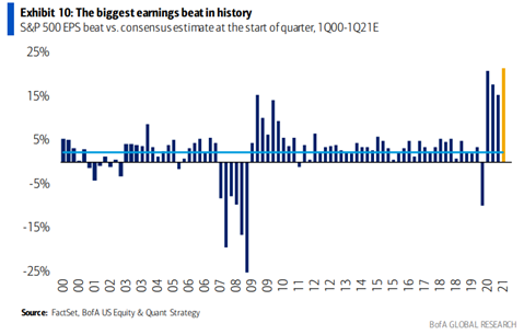 Biggest Earning Beats In History.