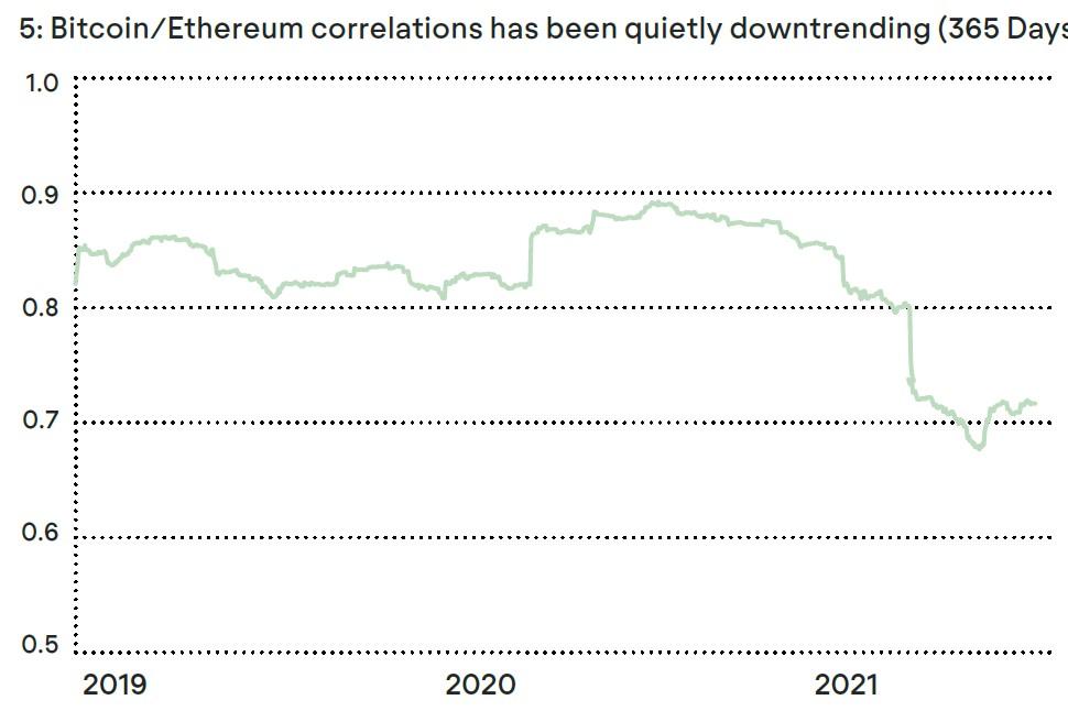BTC/ETH Chart
