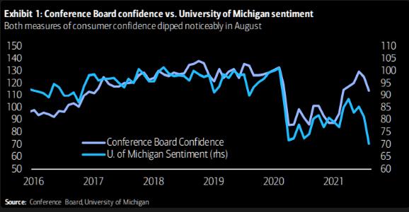 Conference Board Confidence Vs University Of Michigan Sentiment