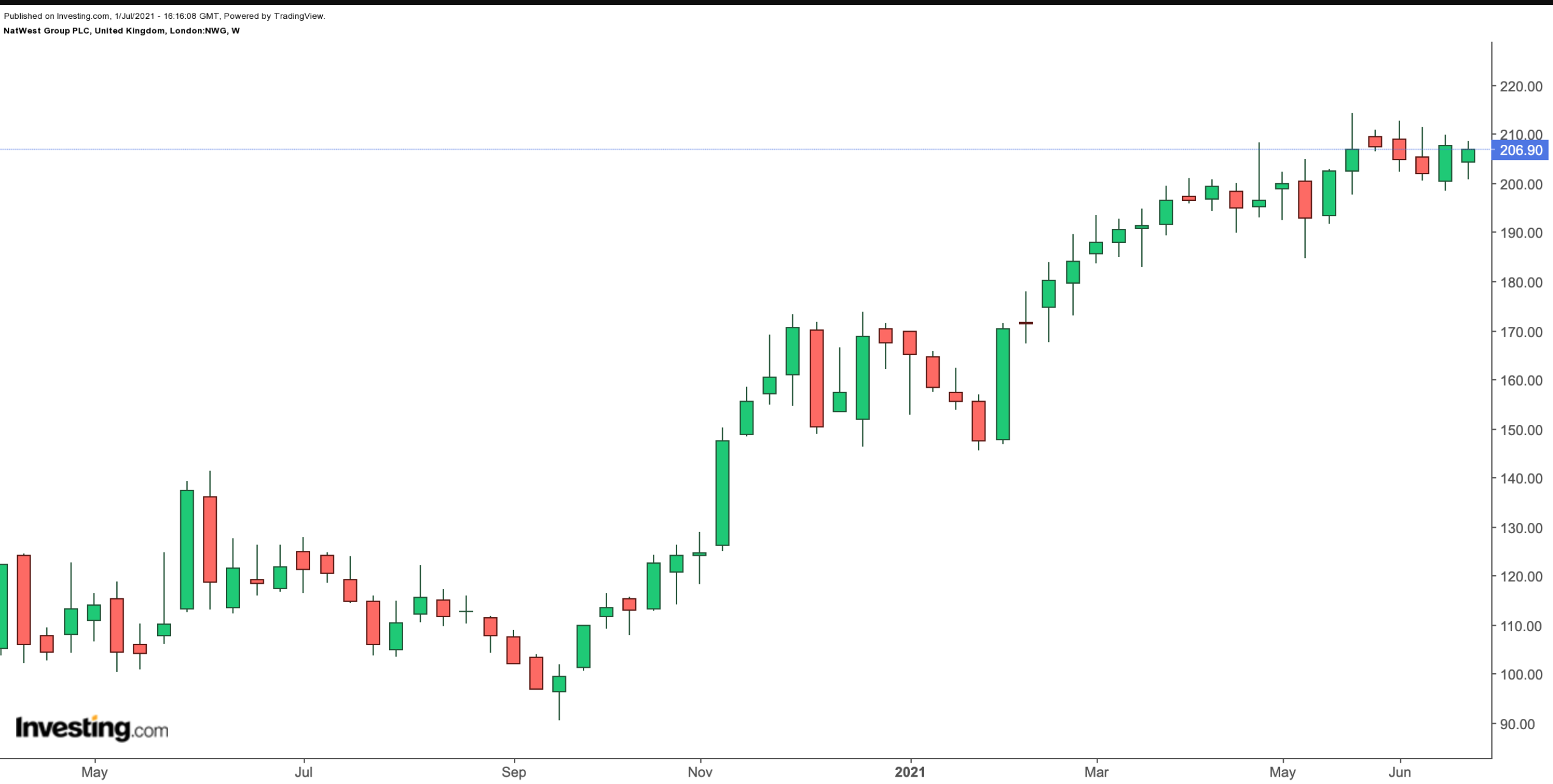 NatWest Group Weekly Chart.