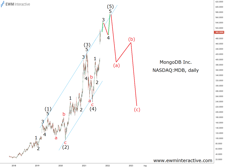 MongoDB Inc Daily Chart