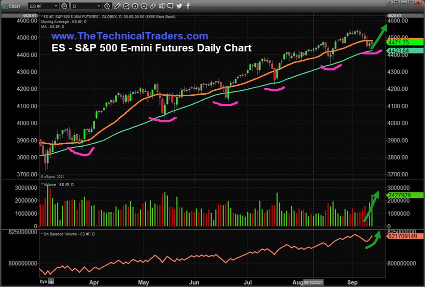 S&P 500 ES Emini Daily Chart.