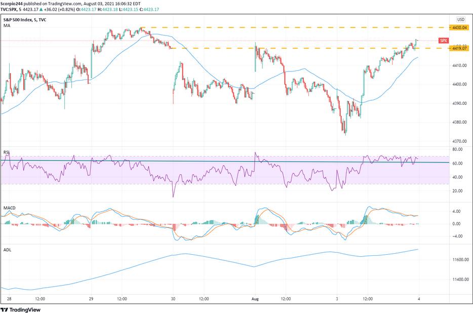 S&P 500 Index 5-Min Chart