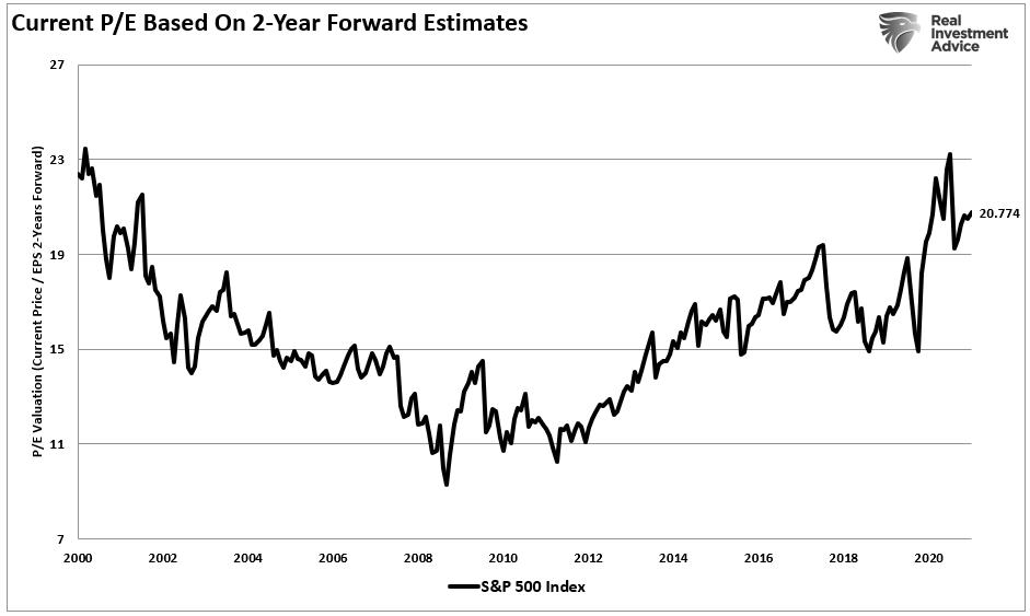 Current P/E Based on 2-Y Forward Estimates