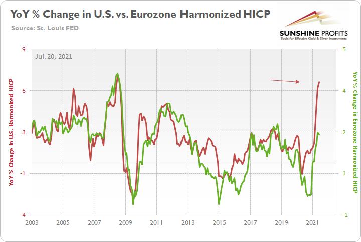 YoY Change In US Vs Eurozone Harmonized HICP