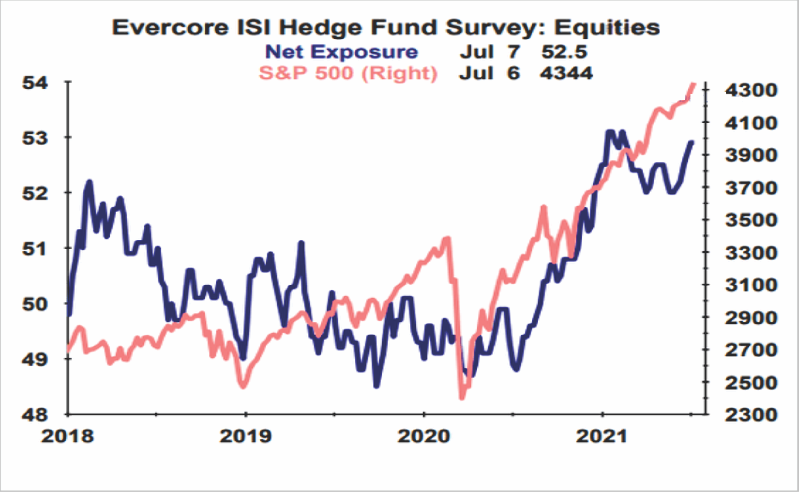 Evercore ISI Hedge Fund Survey - Equities