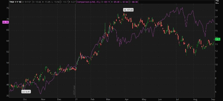 10-Year Yields And Crude Oil Combined Daily Chart.