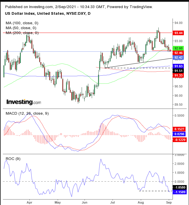 Chart Of The Day: Expect Volatile Dollar Move After NFPs