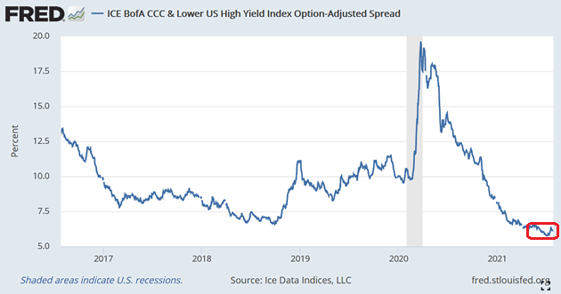 CCC & US High Yield Index Option Spread Chart