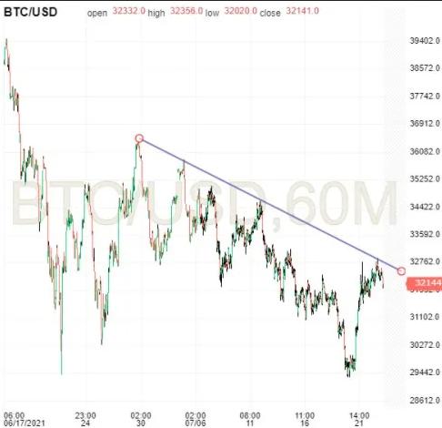 Bitcoin 60-Minute Chart