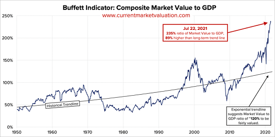 Composite market value to GDP