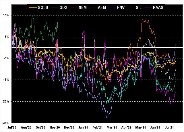 GOLD_GDX_NEM_AEM_FNV_SIL_PAAS Chart