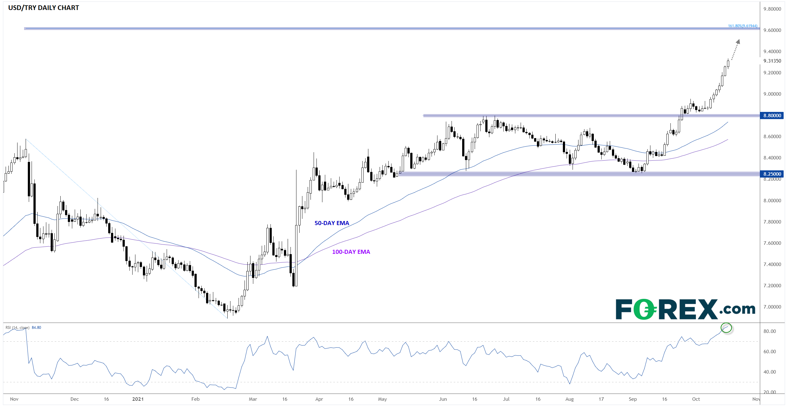 USD/TRY Lurches Higher As Traders Question Turkish Central Bank's Independence