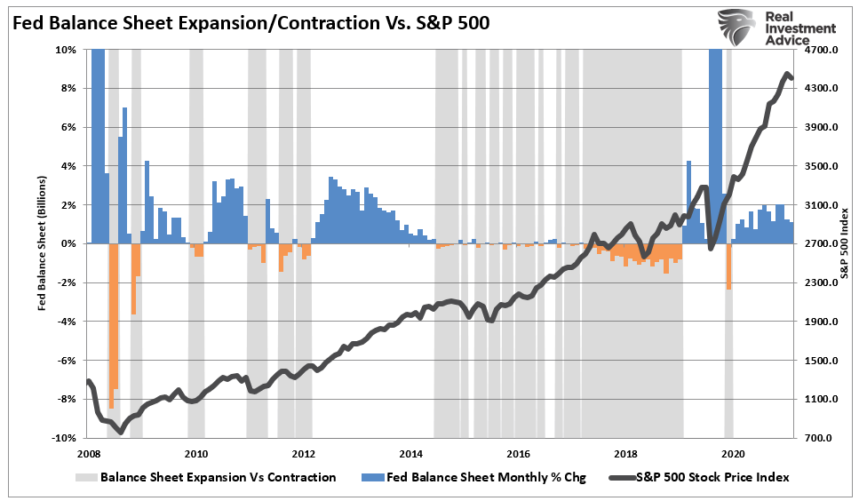 Fed Balance Sheet/Contraction Vs S&P 500