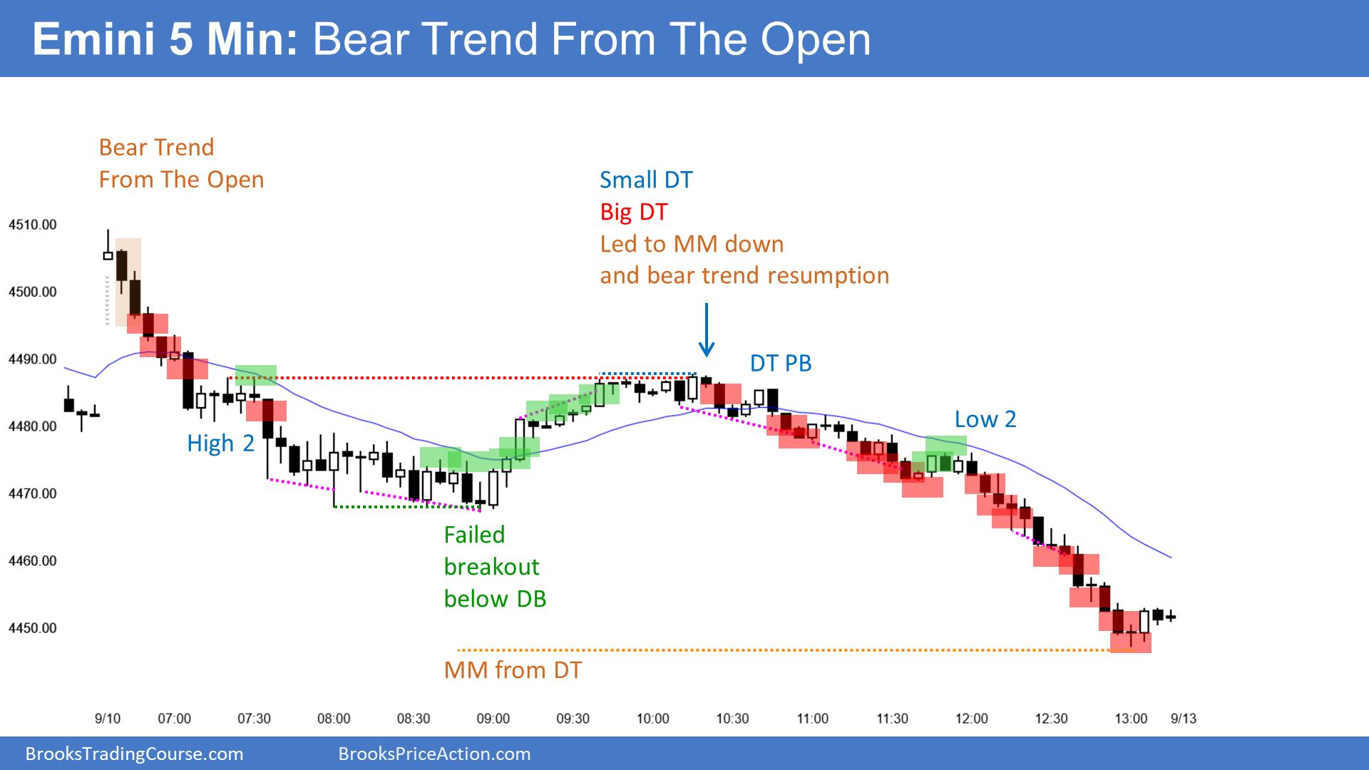 E-mini Bear Trend